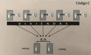 Amaestramiento Comunidad con Portal